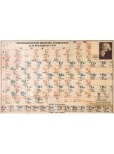 Sistemul periodic al elementelor chimice